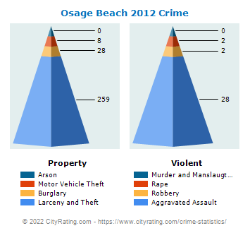 Osage Beach Crime 2012