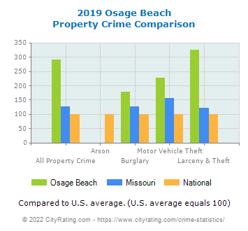 Osage Beach Property Crime vs. State and National Comparison