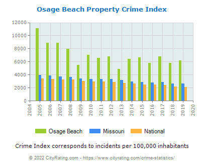 Osage Beach Property Crime vs. State and National Per Capita