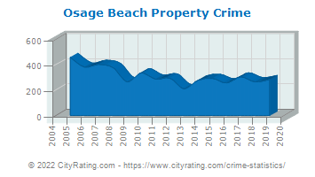 Osage Beach Property Crime