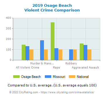 Osage Beach Violent Crime vs. State and National Comparison