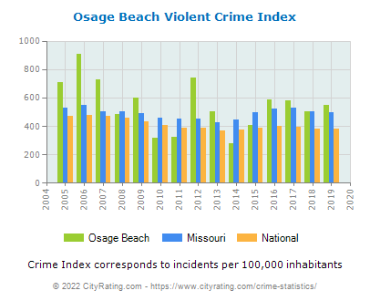Osage Beach Violent Crime vs. State and National Per Capita