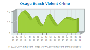 Osage Beach Violent Crime