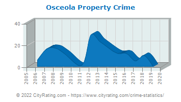 Osceola Property Crime