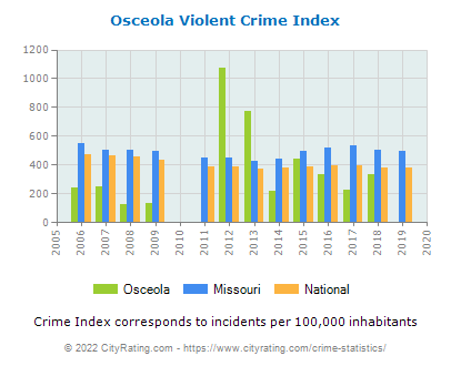Osceola Violent Crime vs. State and National Per Capita
