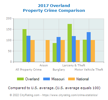 Overland Property Crime vs. State and National Comparison