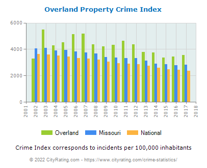 Overland Property Crime vs. State and National Per Capita
