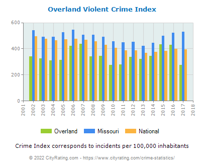 Overland Violent Crime vs. State and National Per Capita
