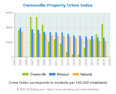 Owensville Property Crime vs. State and National Per Capita