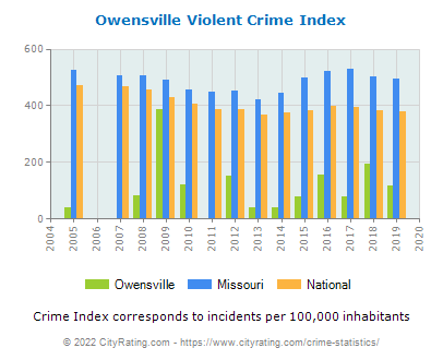 Owensville Violent Crime vs. State and National Per Capita
