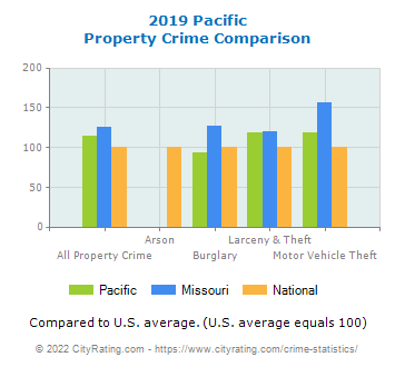 Pacific Property Crime vs. State and National Comparison