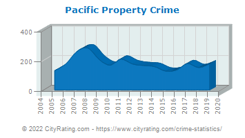 Pacific Property Crime