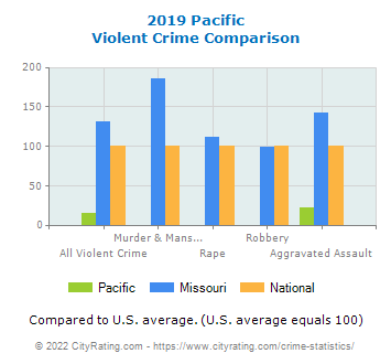 Pacific Violent Crime vs. State and National Comparison