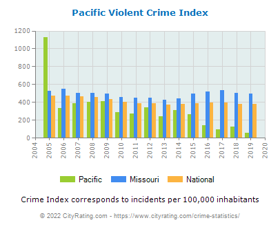 Pacific Violent Crime vs. State and National Per Capita
