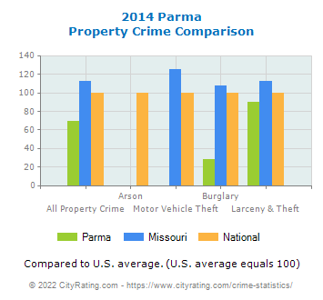 Parma Property Crime vs. State and National Comparison