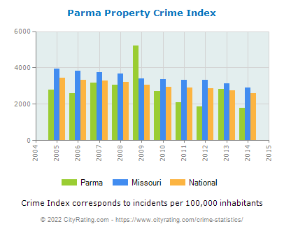 Parma Property Crime vs. State and National Per Capita
