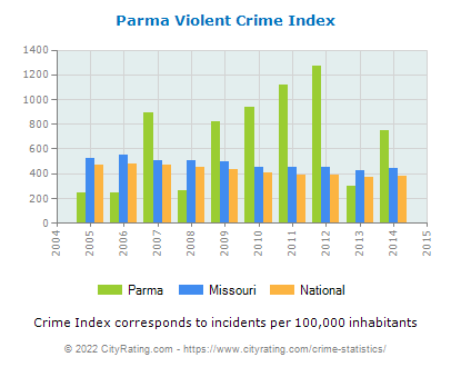 Parma Violent Crime vs. State and National Per Capita