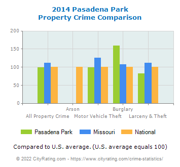 Pasadena Park Property Crime vs. State and National Comparison