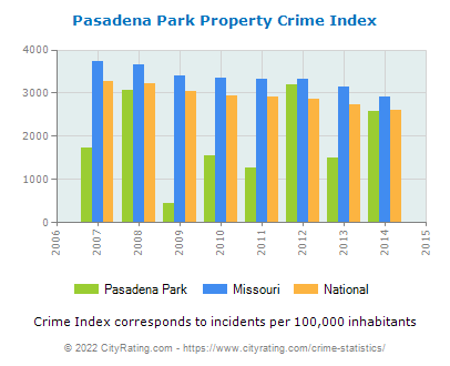Pasadena Park Property Crime vs. State and National Per Capita