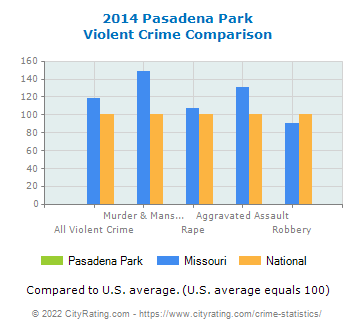 Pasadena Park Violent Crime vs. State and National Comparison
