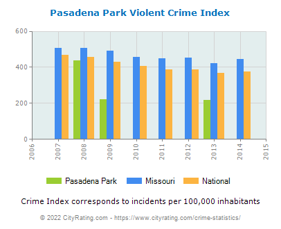 Pasadena Park Violent Crime vs. State and National Per Capita