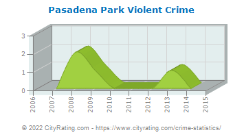 Pasadena Park Violent Crime