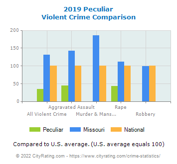 Peculiar Violent Crime vs. State and National Comparison