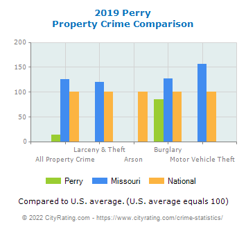 Perry Property Crime vs. State and National Comparison