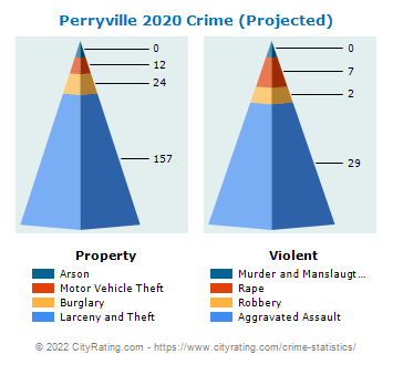 Perryville Crime 2020