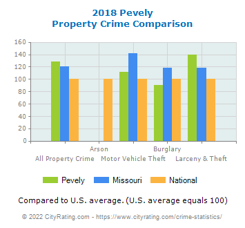 Pevely Property Crime vs. State and National Comparison