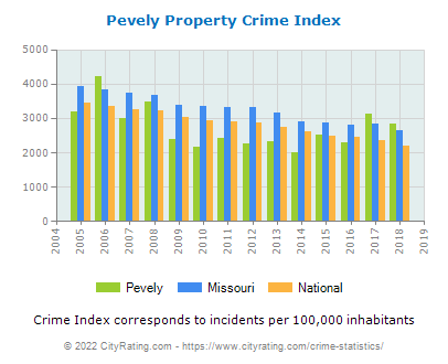 Pevely Property Crime vs. State and National Per Capita