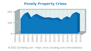 Pevely Property Crime