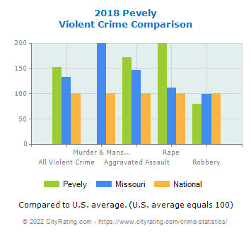 Pevely Violent Crime vs. State and National Comparison