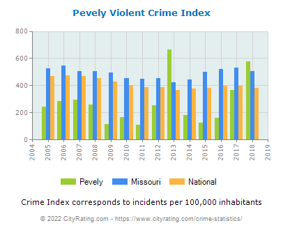 Pevely Violent Crime vs. State and National Per Capita