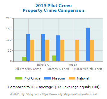 Pilot Grove Property Crime vs. State and National Comparison