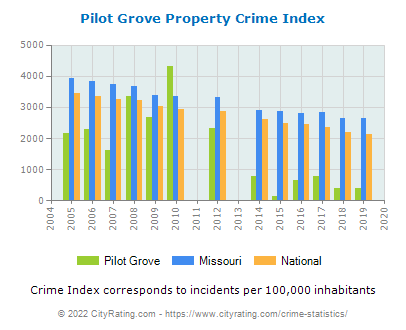 Pilot Grove Property Crime vs. State and National Per Capita