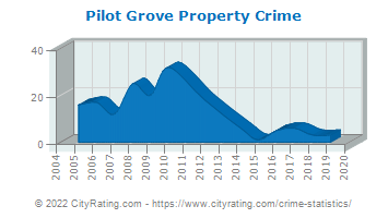Pilot Grove Property Crime