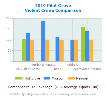 Pilot Grove Violent Crime vs. State and National Comparison