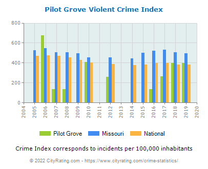 Pilot Grove Violent Crime vs. State and National Per Capita