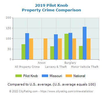 Pilot Knob Property Crime vs. State and National Comparison