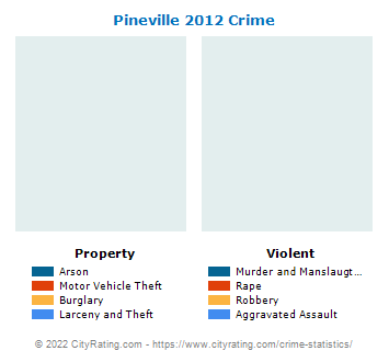 Pineville Crime 2012