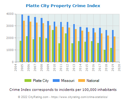 Platte City Property Crime vs. State and National Per Capita