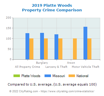 Platte Woods Property Crime vs. State and National Comparison