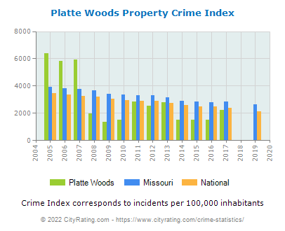 Platte Woods Property Crime vs. State and National Per Capita