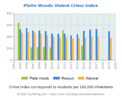 Platte Woods Violent Crime vs. State and National Per Capita
