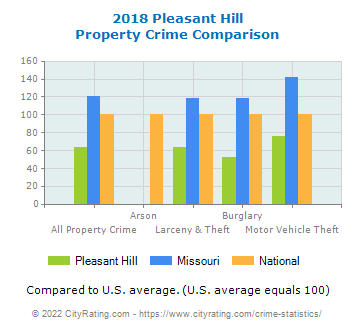 Pleasant Hill Property Crime vs. State and National Comparison