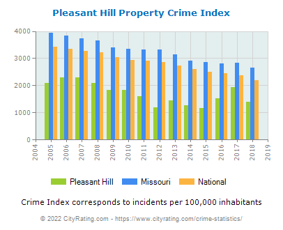 Pleasant Hill Property Crime vs. State and National Per Capita