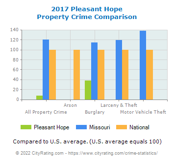 Pleasant Hope Property Crime vs. State and National Comparison