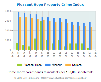 Pleasant Hope Property Crime vs. State and National Per Capita