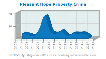 Pleasant Hope Property Crime